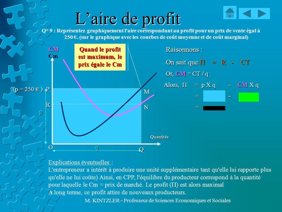 M. KINTZLER - Professeur de Sciences Economiques et Sociales Laire de profit Q° 9 : Représentez graphiquement l'aire correspondant au profit pour un p