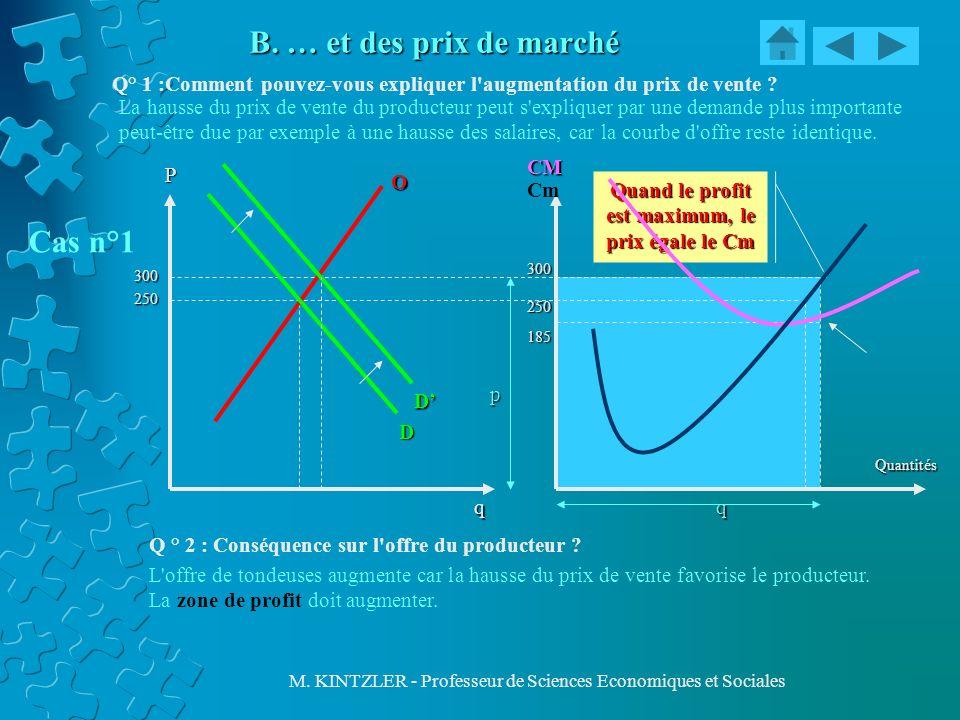 M. KINTZLER - Professeur de Sciences Economiques et Sociales B. … et des prix de marché CM Cm Quantités P D O q Quand le profit est maximum, le prix é