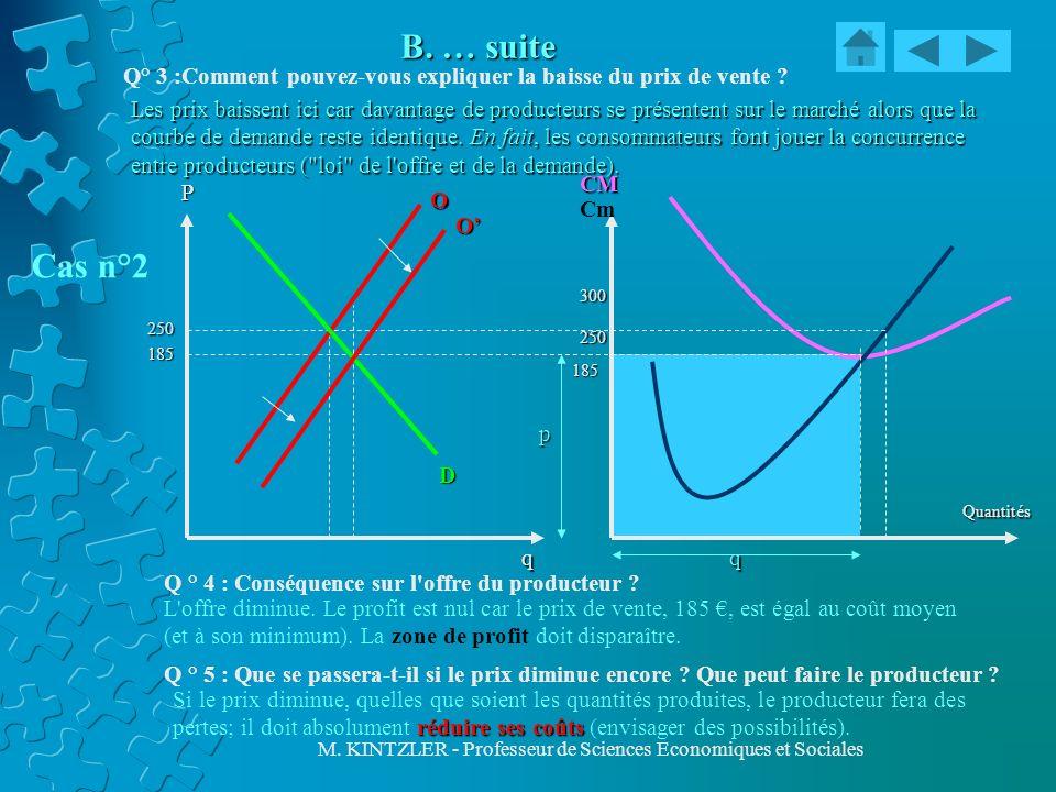 M. KINTZLER - Professeur de Sciences Economiques et Sociales B. … suite CM Cm Quantités P D O q p q 185 300 250 250 185 Q° 3 :Comment pouvez-vous expl