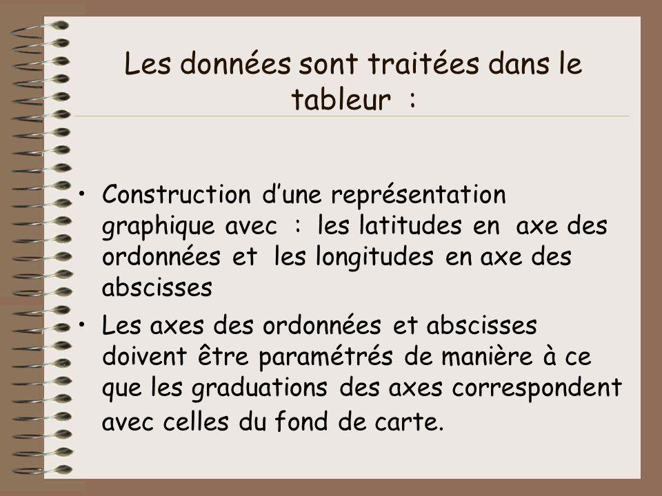 Les données sont traitées dans le tableur : Construction dune représentation graphique avec : les latitudes en axe des ordonnées et les longitudes en