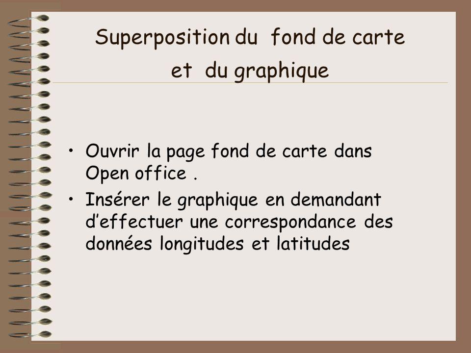 Superposition du fond de carte et du graphique Ouvrir la page fond de carte dans Open office. Insérer le graphique en demandant deffectuer une corresp