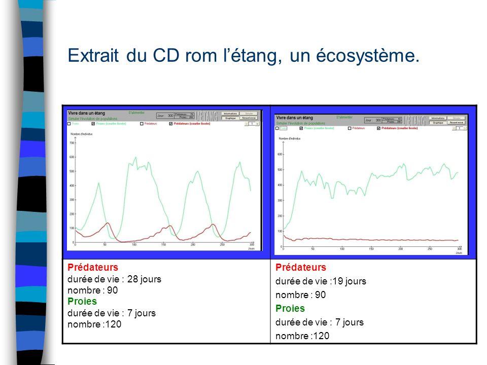 Extrait du CD rom létang, un écosystème. Prédateurs durée de vie : 28 jours nombre : 90 Proies durée de vie : 7 jours nombre :120 Prédateurs durée de