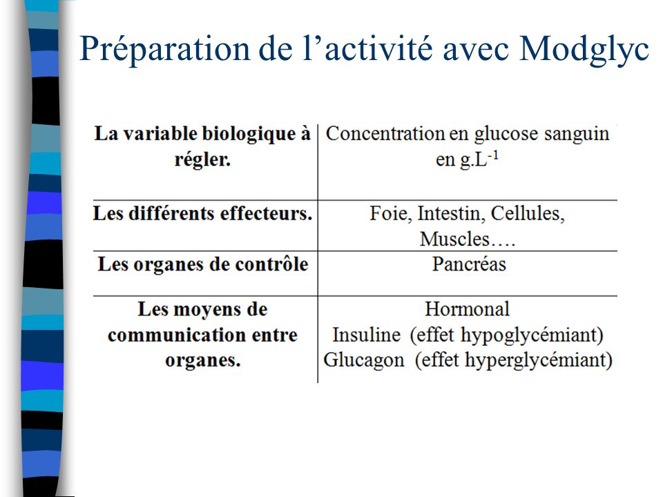 Préparation de lactivité avec Modglyc