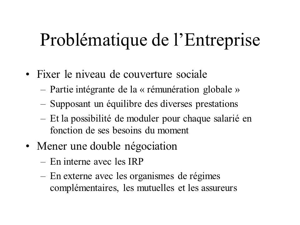 Problématique de lEntreprise Fixer le niveau de couverture sociale –Partie intégrante de la « rémunération globale » –Supposant un équilibre des diver