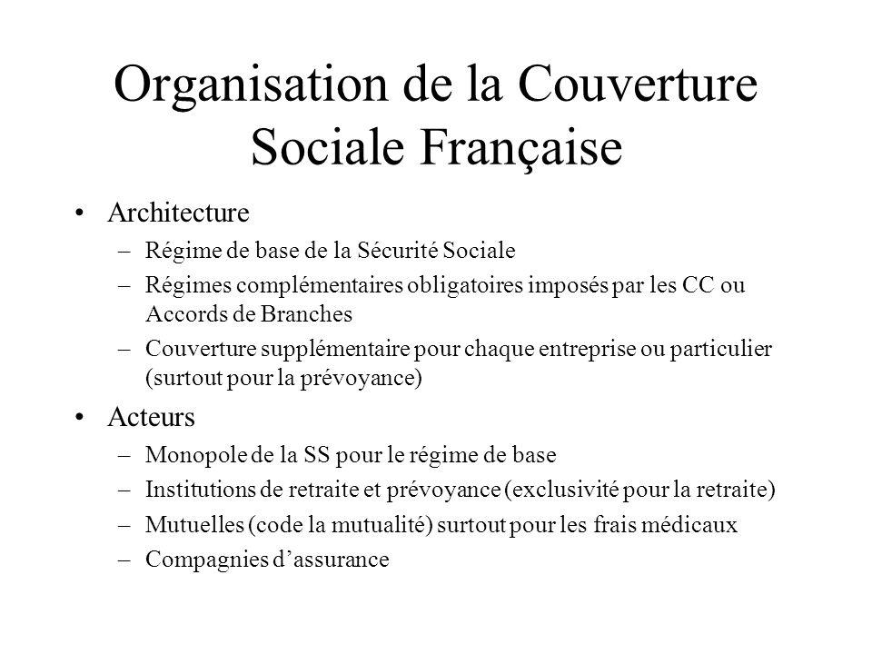 Organisation de la Couverture Sociale Française Architecture –Régime de base de la Sécurité Sociale –Régimes complémentaires obligatoires imposés par