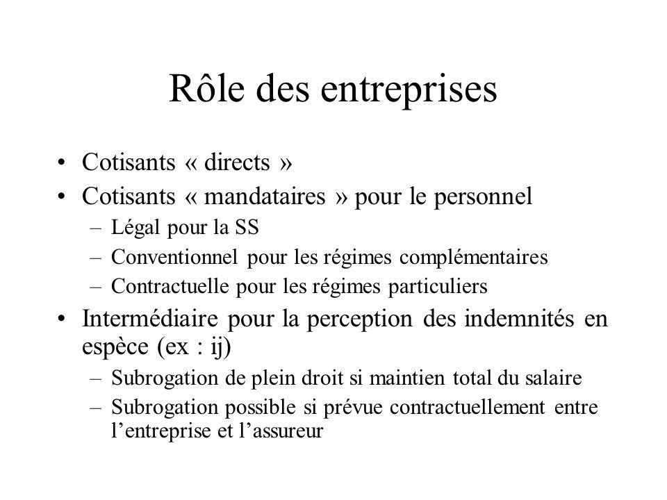 Rôle des entreprises Cotisants « directs » Cotisants « mandataires » pour le personnel –Légal pour la SS –Conventionnel pour les régimes complémentair