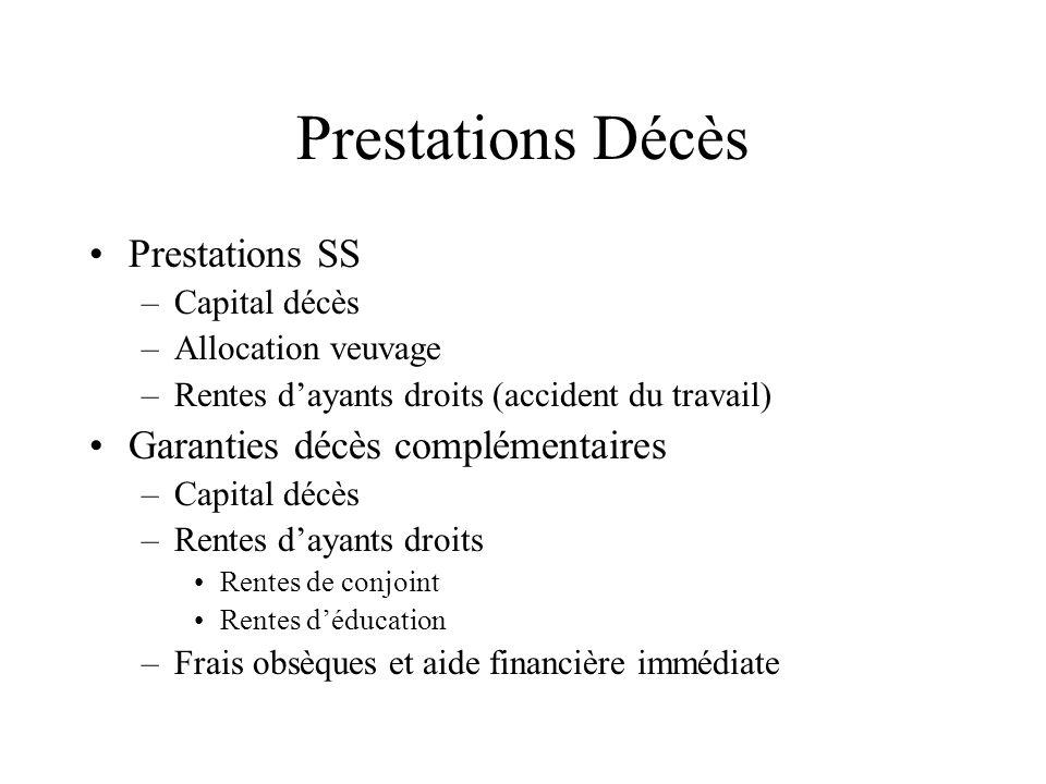 Prestations Décès Prestations SS –Capital décès –Allocation veuvage –Rentes dayants droits (accident du travail) Garanties décès complémentaires –Capi