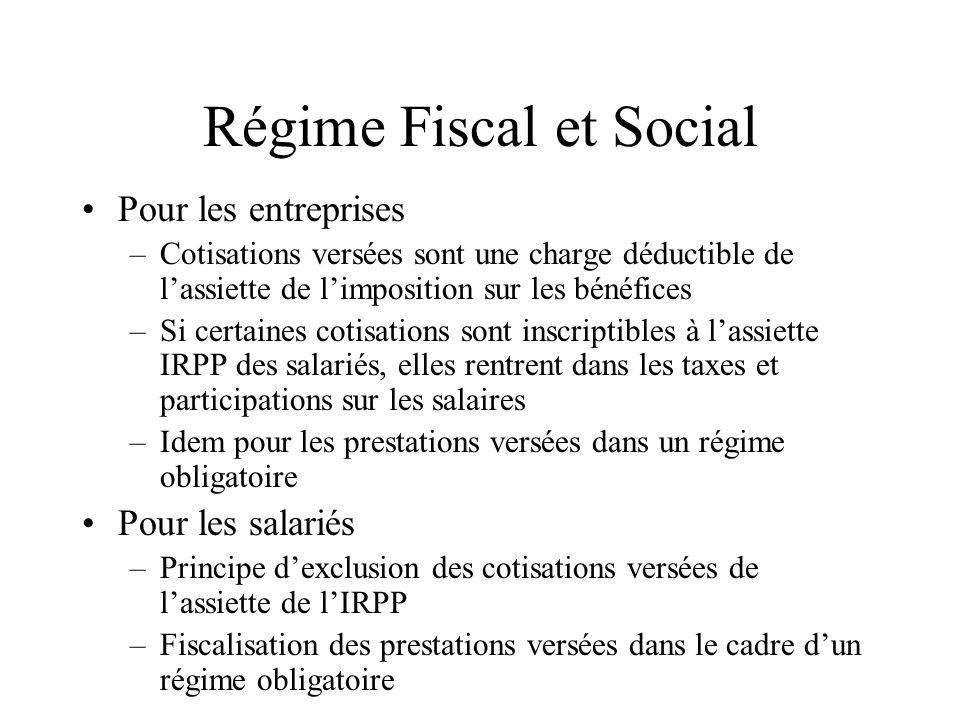 Régime Fiscal et Social Pour les entreprises –Cotisations versées sont une charge déductible de lassiette de limposition sur les bénéfices –Si certain