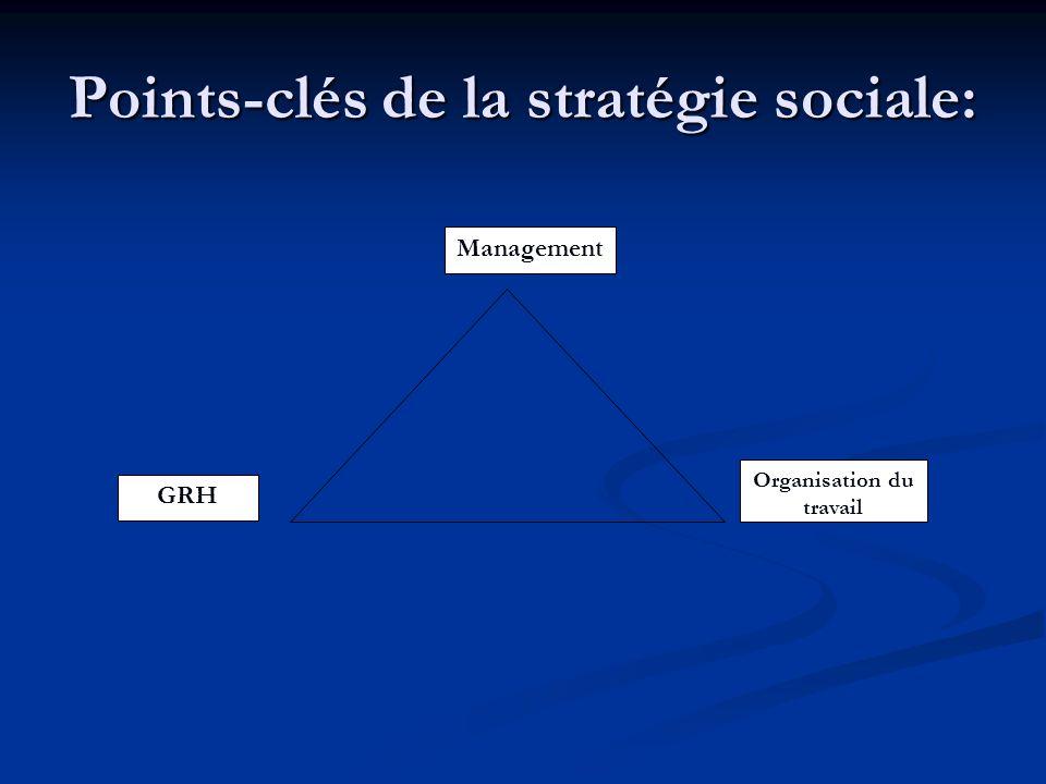 Points-clés de la stratégie sociale: Organisation du travail Management GRH