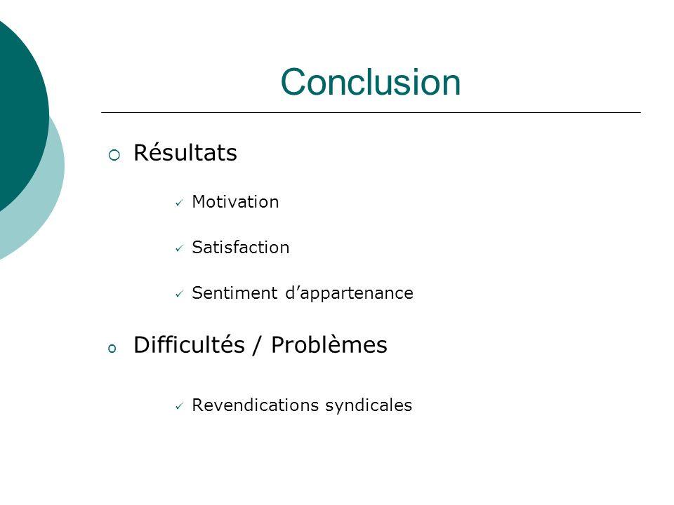 Conclusion Résultats Motivation Satisfaction Sentiment dappartenance o Difficultés / Problèmes Revendications syndicales