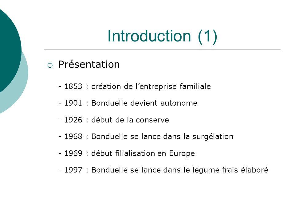 Introduction (1) Présentation - 1853 : création de lentreprise familiale - 1901 : Bonduelle devient autonome - 1926 : début de la conserve - 1968 : Bo