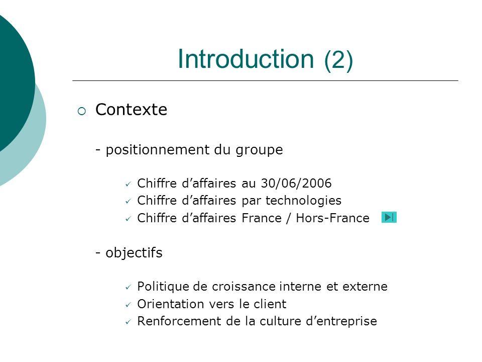 Introduction (2) Contexte - positionnement du groupe Chiffre daffaires au 30/06/2006 Chiffre daffaires par technologies Chiffre daffaires France / Hor