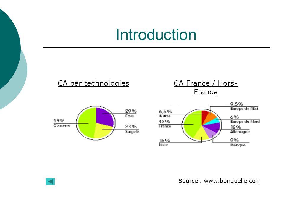 Introduction CA par technologiesCA France / Hors- France Source : www.bonduelle.com