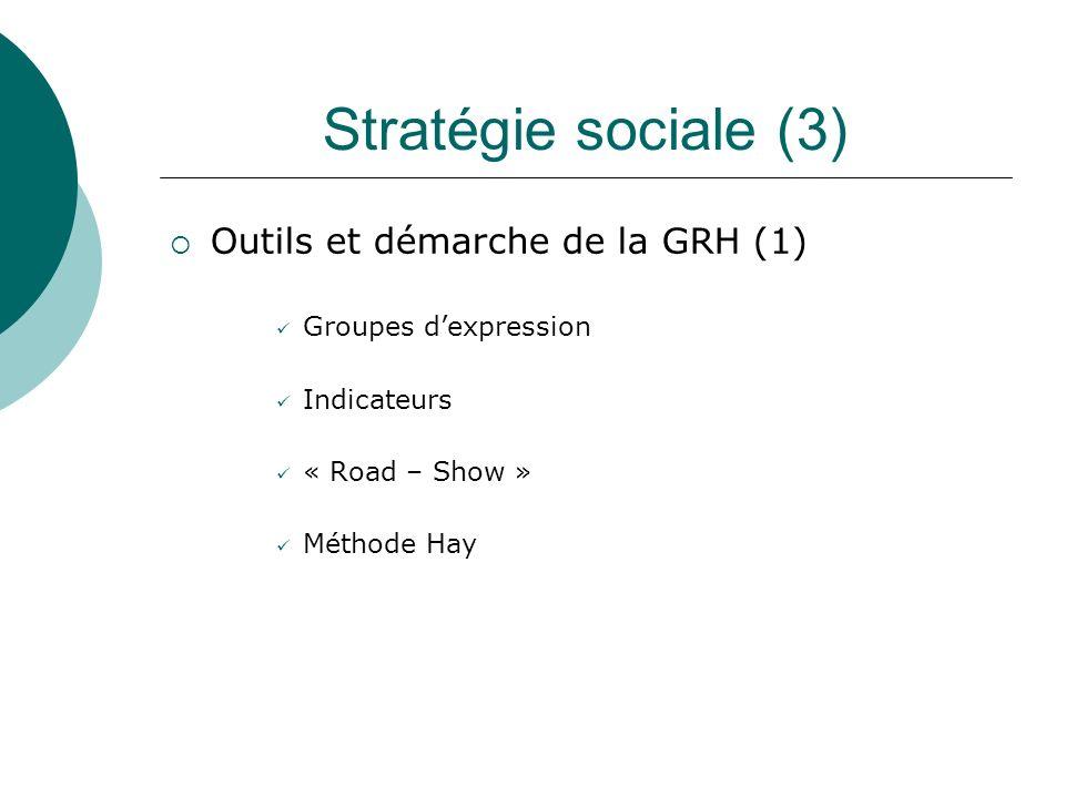 Stratégie sociale (3) Outils et démarche de la GRH (1) Groupes dexpression Indicateurs « Road – Show » Méthode Hay