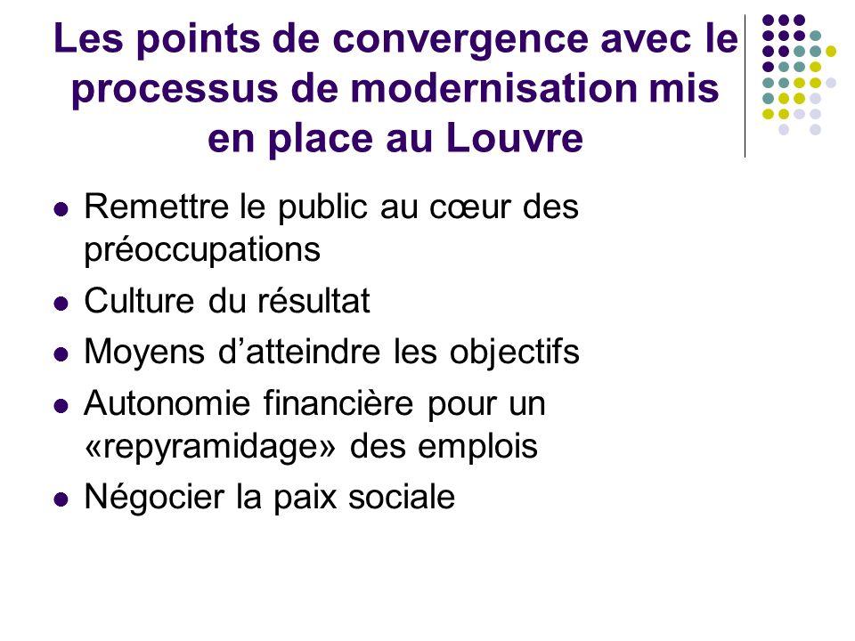Les points de convergence avec le processus de modernisation mis en place au Louvre Remettre le public au cœur des préoccupations Culture du résultat Moyens datteindre les objectifs Autonomie financière pour un «repyramidage» des emplois Négocier la paix sociale