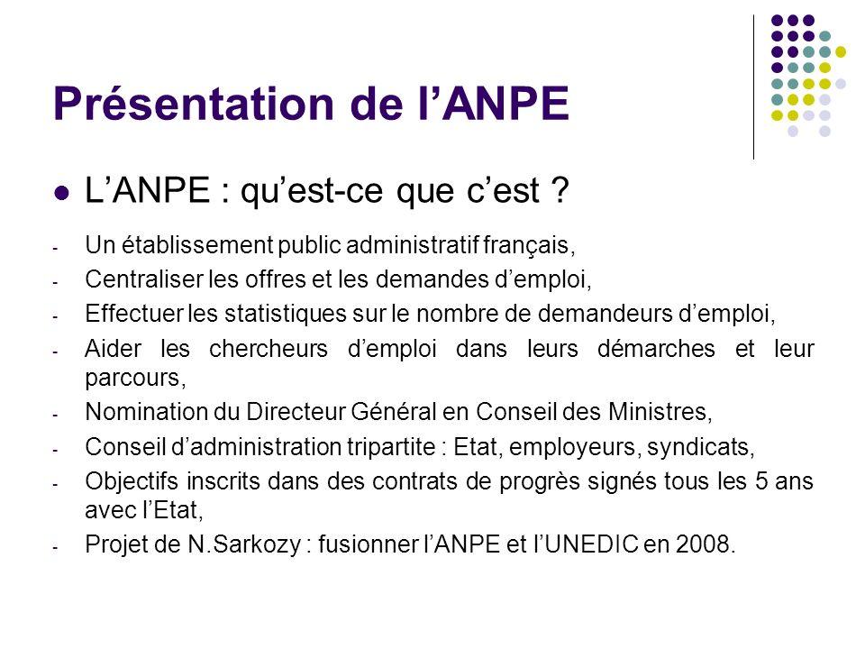 Présentation de lANPE LANPE : quest-ce que cest ? - Un établissement public administratif français, - Centraliser les offres et les demandes demploi,