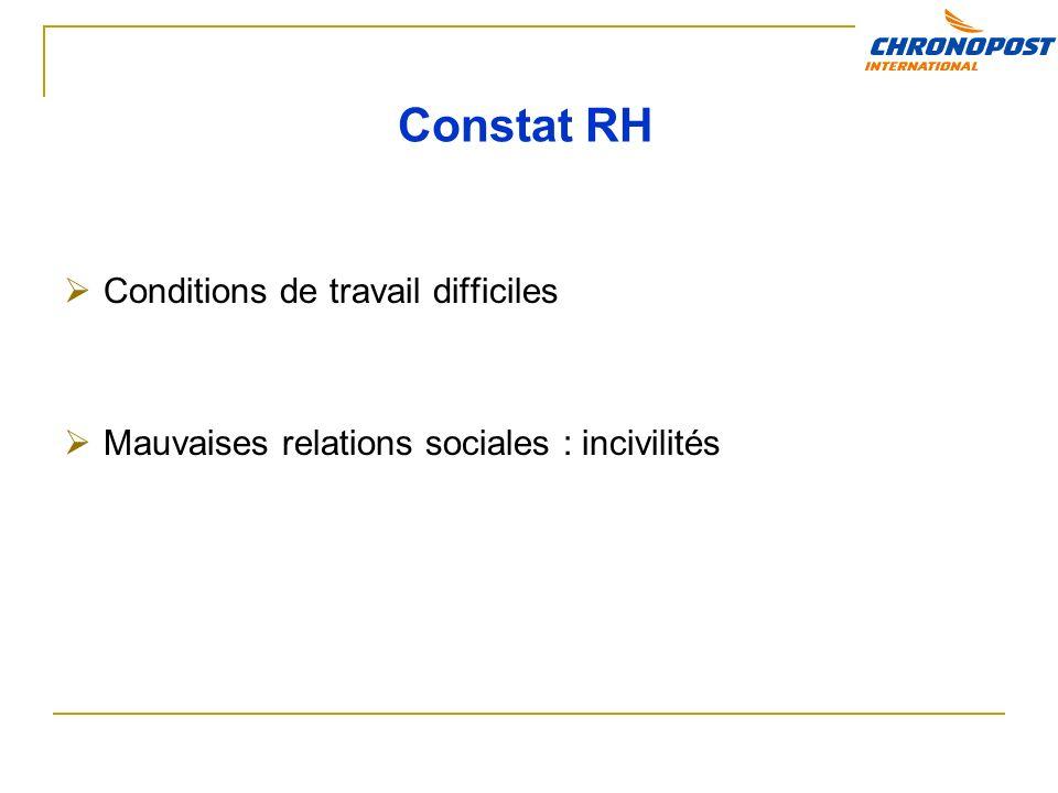 Constat RH Conditions de travail difficiles Mauvaises relations sociales : incivilités