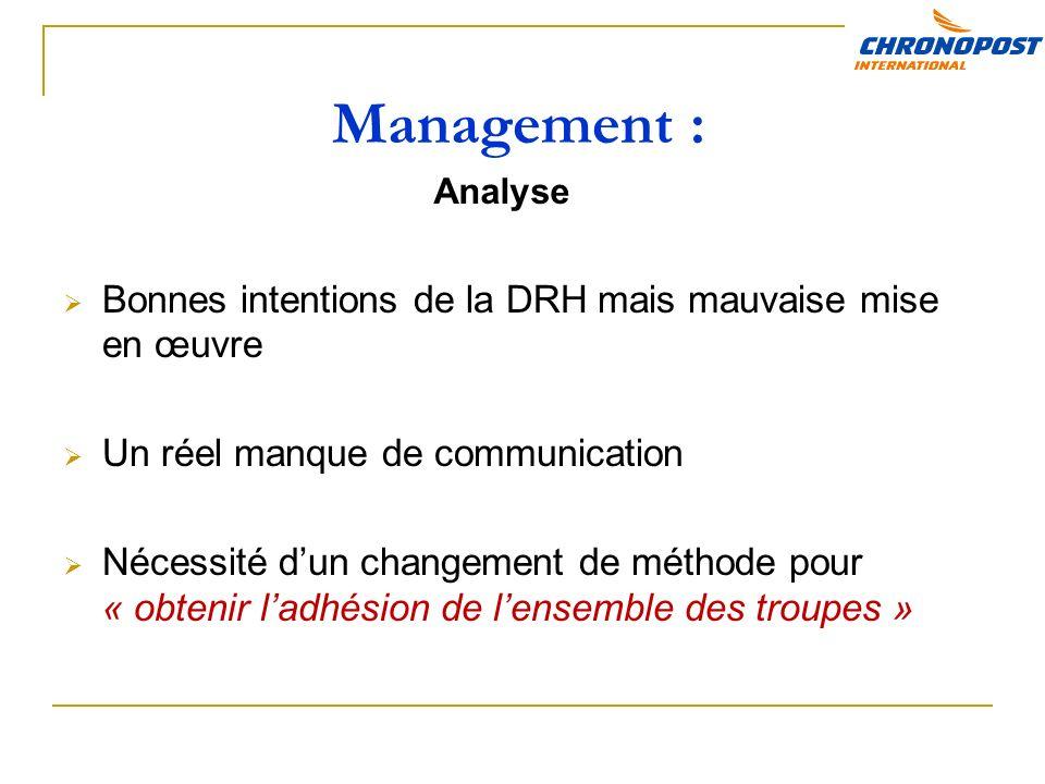 Management : Bonnes intentions de la DRH mais mauvaise mise en œuvre Un réel manque de communication Nécessité dun changement de méthode pour « obtenir ladhésion de lensemble des troupes » Analyse