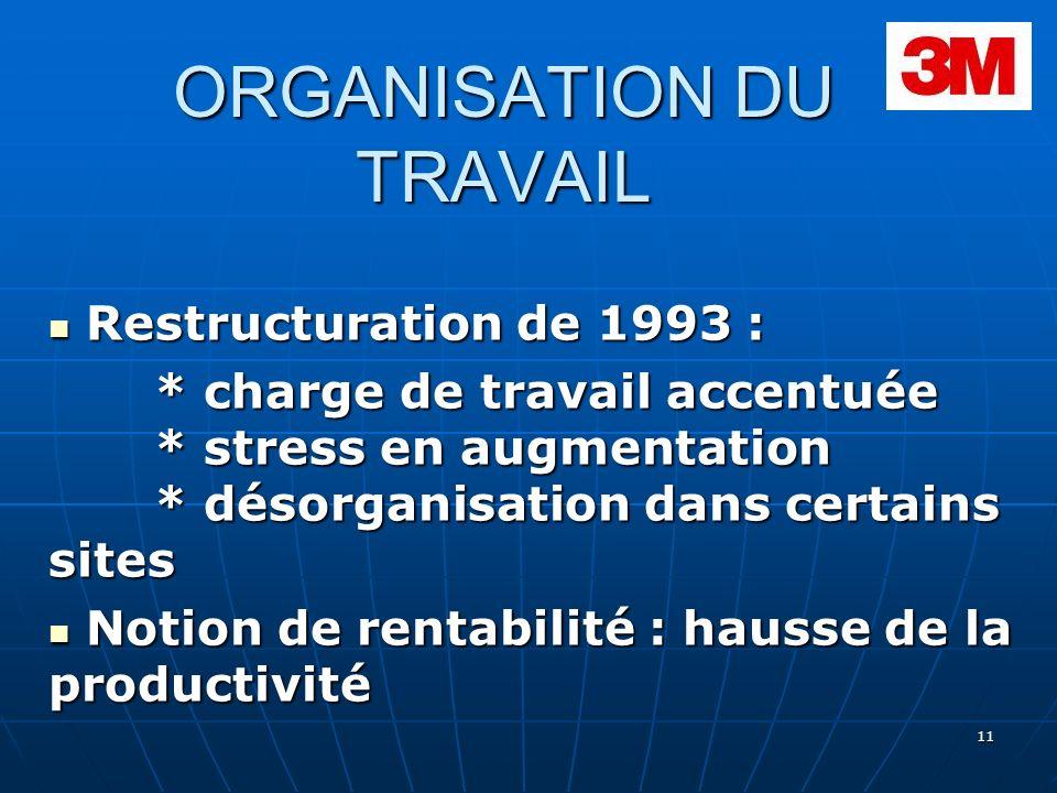 11 ORGANISATION DU TRAVAIL Restructuration de 1993 : Restructuration de 1993 : * charge de travail accentuée * stress en augmentation * désorganisatio