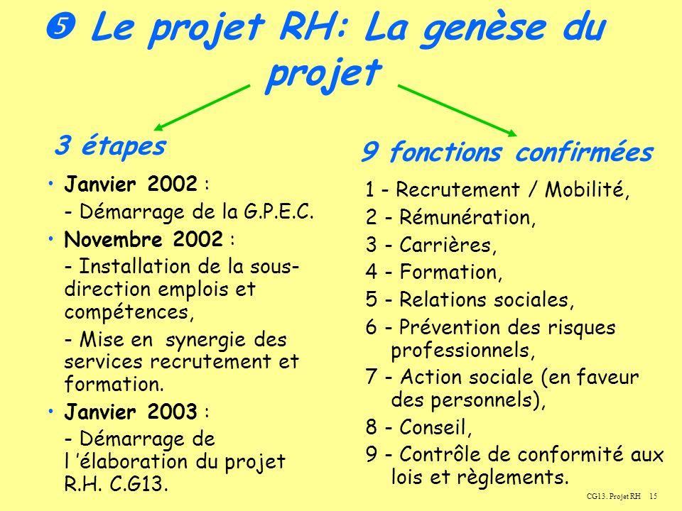 15CG13.Projet RH Le projet RH: La genèse du projet Janvier 2002 : - Démarrage de la G.P.E.C.