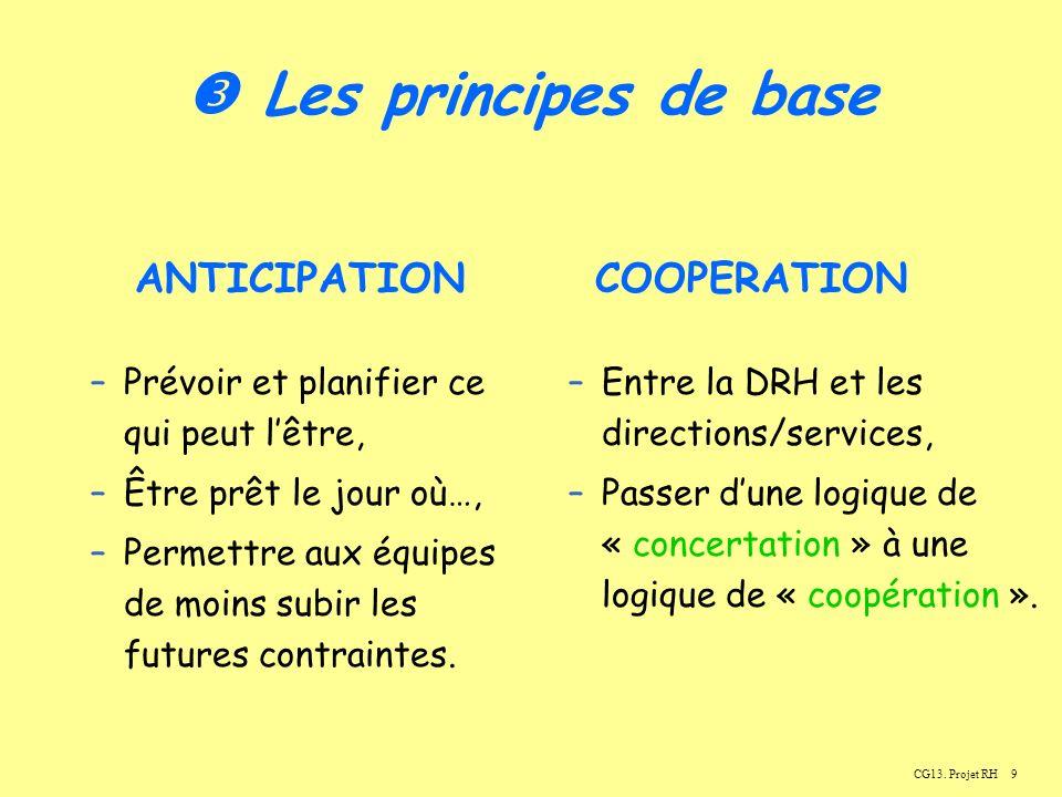 9 Les principes de base –Prévoir et planifier ce qui peut lêtre, –Être prêt le jour où…, –Permettre aux équipes de moins subir les futures contraintes.