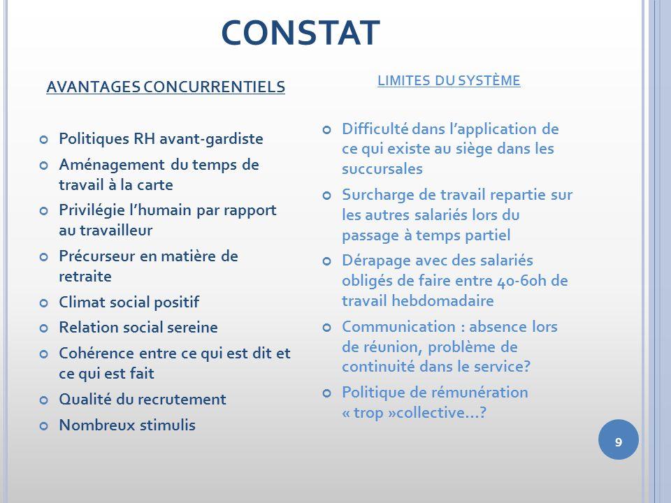 9 CONSTAT AVANTAGES CONCURRENTIELS Politiques RH avant-gardiste Aménagement du temps de travail à la carte Privilégie lhumain par rapport au travaille