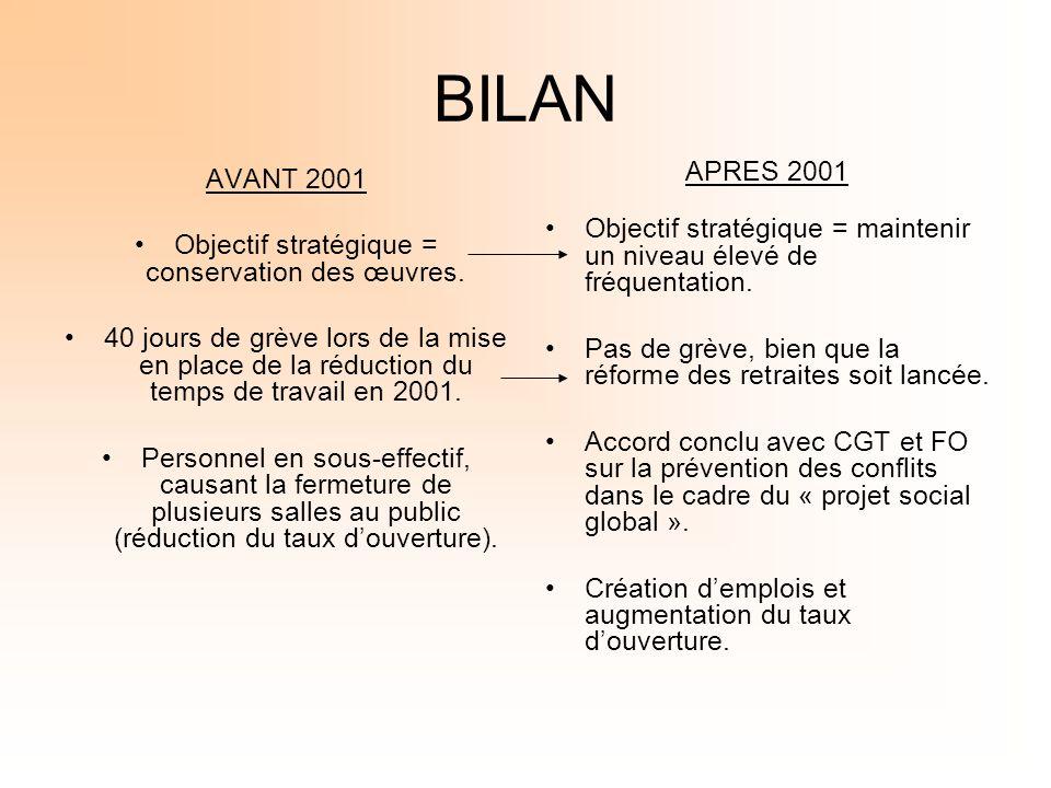 BILAN AVANT 2001 Objectif stratégique = conservation des œuvres. 40 jours de grève lors de la mise en place de la réduction du temps de travail en 200