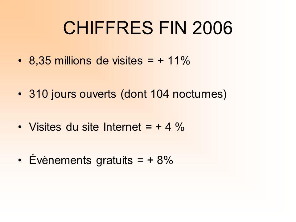 CHIFFRES FIN 2006 8,35 millions de visites = + 11% 310 jours ouverts (dont 104 nocturnes) Visites du site Internet = + 4 % Évènements gratuits = + 8%