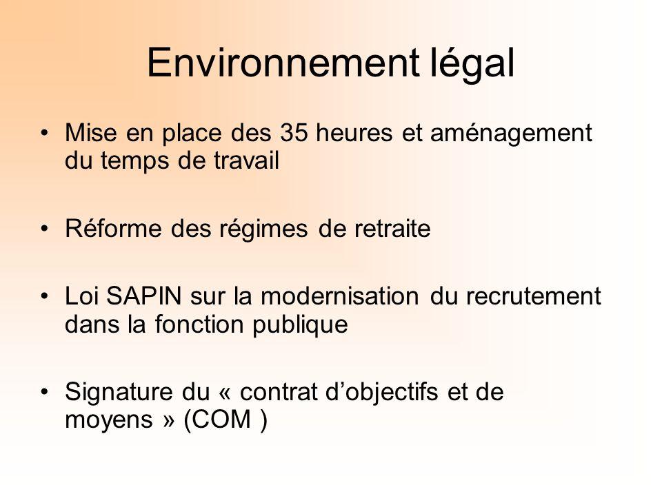 Environnement légal Mise en place des 35 heures et aménagement du temps de travail Réforme des régimes de retraite Loi SAPIN sur la modernisation du r