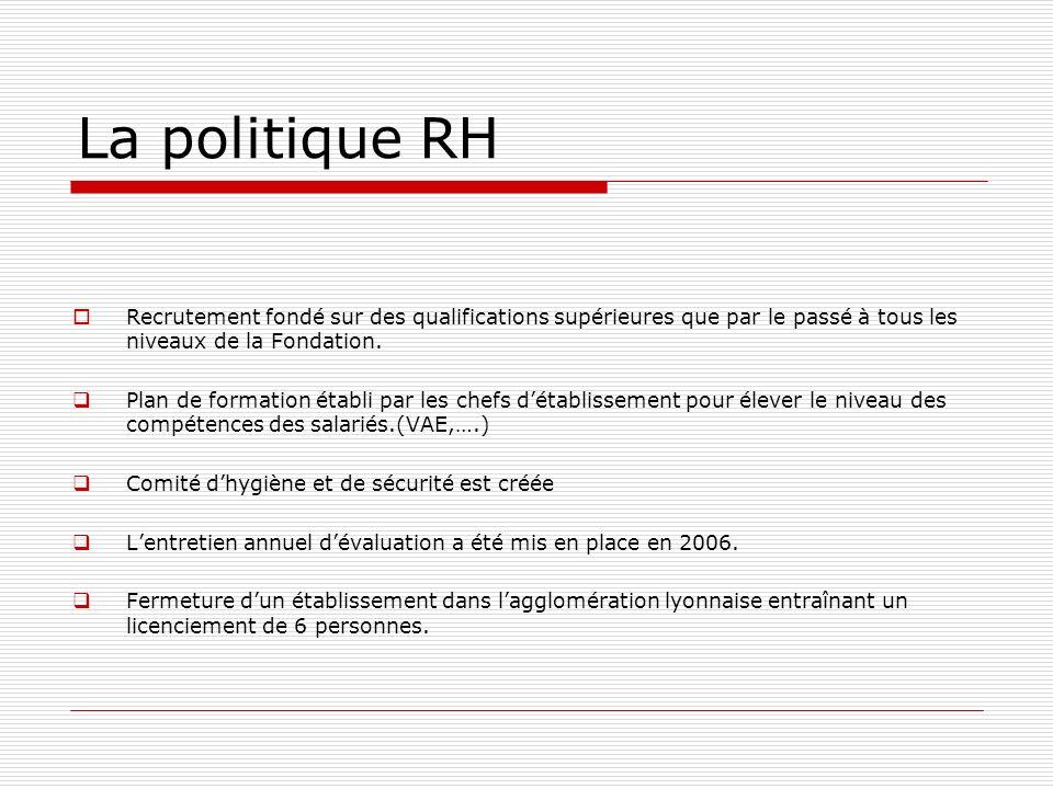 La politique RH Recrutement fondé sur des qualifications supérieures que par le passé à tous les niveaux de la Fondation. Plan de formation établi par