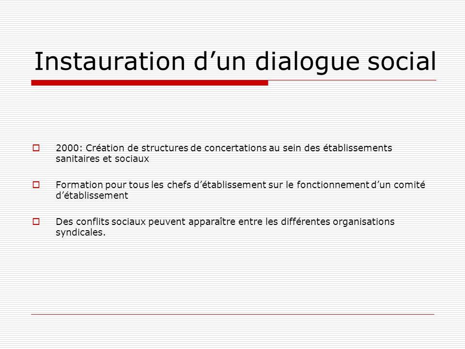 Instauration dun dialogue social 2000: Création de structures de concertations au sein des établissements sanitaires et sociaux Formation pour tous le