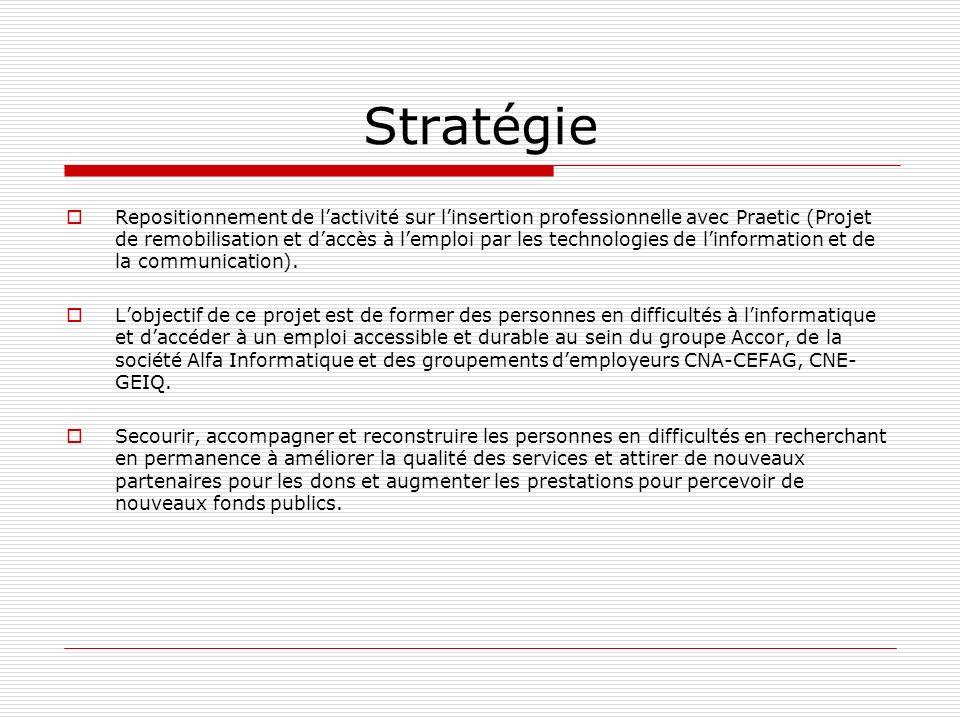 Stratégie Repositionnement de lactivité sur linsertion professionnelle avec Praetic (Projet de remobilisation et daccès à lemploi par les technologies