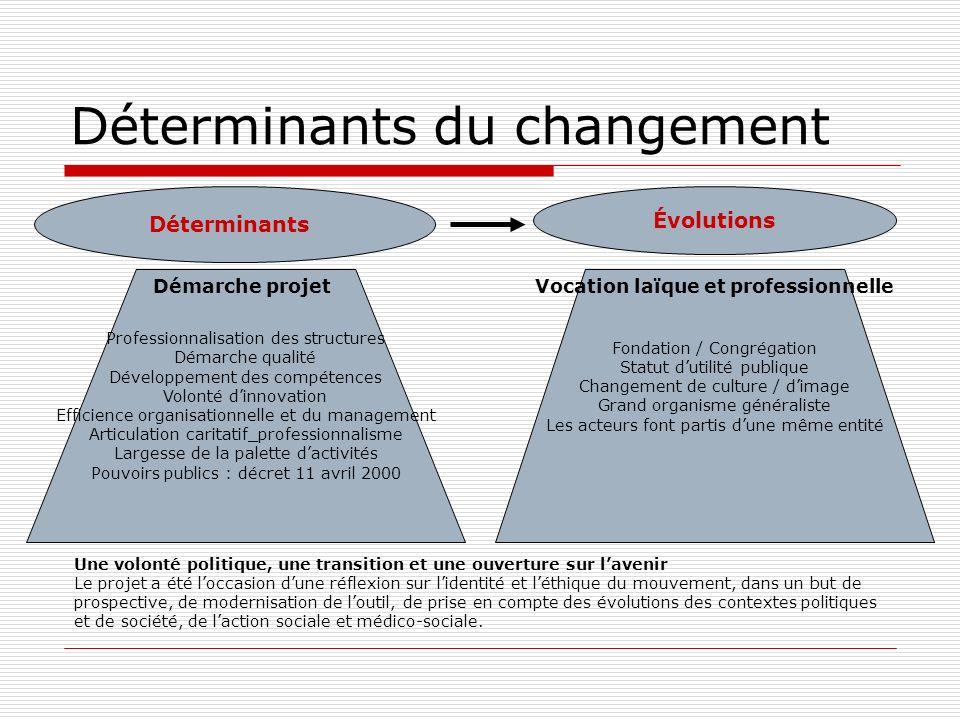 Déterminants du changement Évolutions Déterminants Fondation / Congrégation Statut dutilité publique Changement de culture / dimage Grand organisme gé