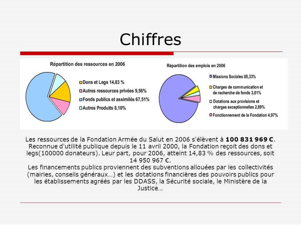 Chiffres Les ressources de la Fondation Armée du Salut en 2006 s'élèvent à 100 831 969. Reconnue d'utilité publique depuis le 11 avril 2000, la Fondat