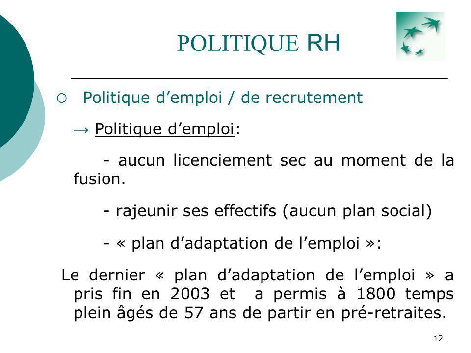 12 POLITIQUE RH Politique demploi / de recrutement Politique demploi: - aucun licenciement sec au moment de la fusion. - rajeunir ses effectifs (aucun