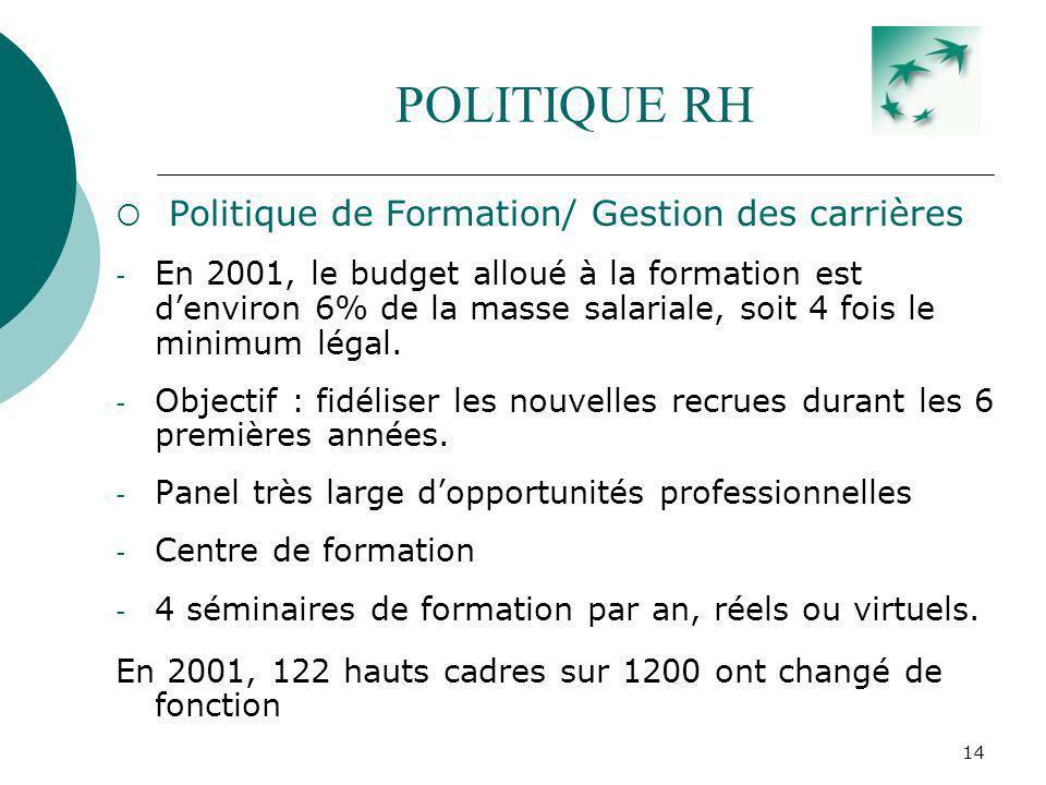 14 POLITIQUE RH Politique de Formation/ Gestion des carrières - En 2001, le budget alloué à la formation est denviron 6% de la masse salariale, soit 4