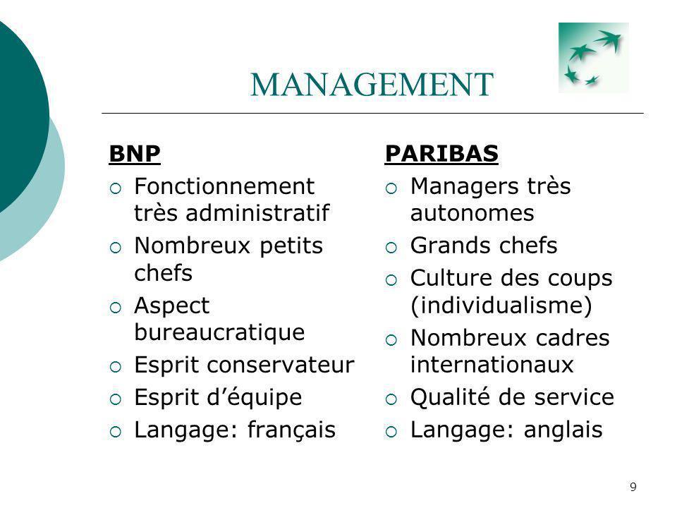 9 MANAGEMENT BNP Fonctionnement très administratif Nombreux petits chefs Aspect bureaucratique Esprit conservateur Esprit déquipe Langage: français PA