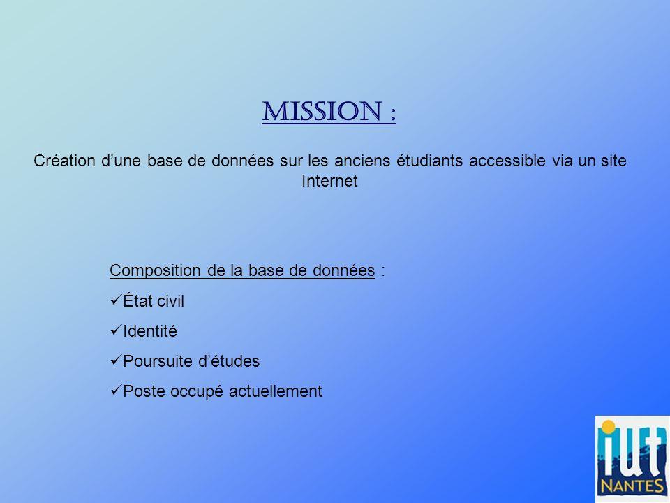 Mission : Création dune base de données sur les anciens étudiants accessible via un site Internet Composition de la base de données : État civil Ident