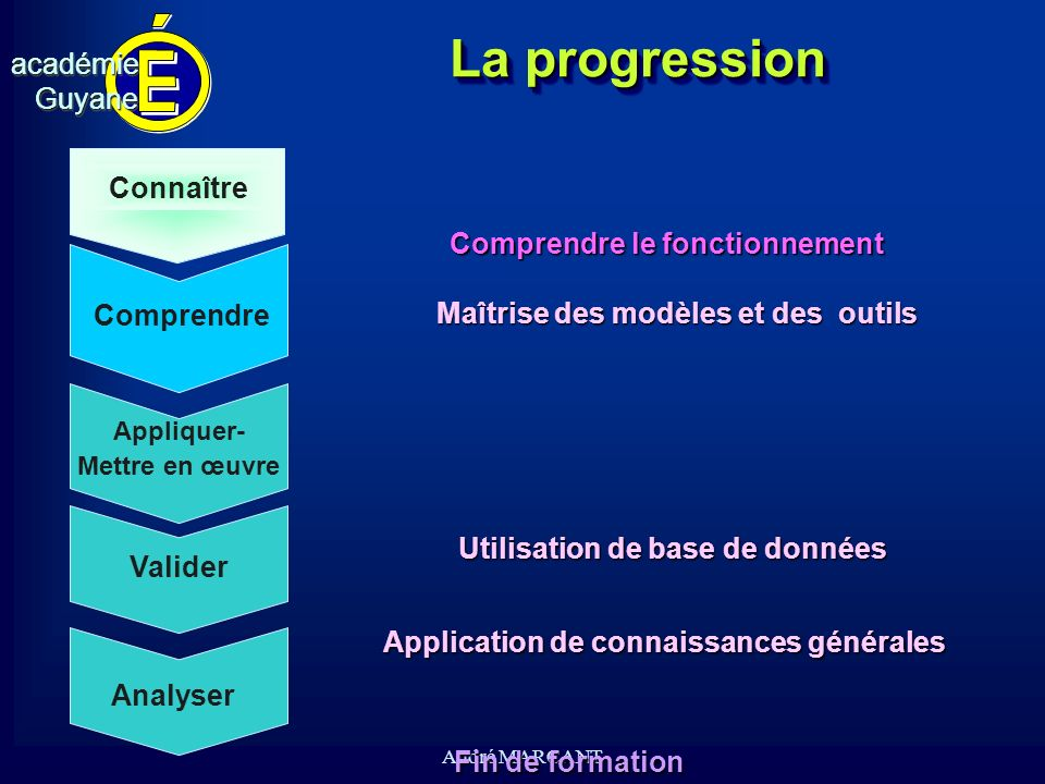 cv académieGuyaneacadémieGuyane André MARCANT La progression Comprendre Connaître Appliquer- Mettre en œuvre Valider Analyser Fin de formation Compren