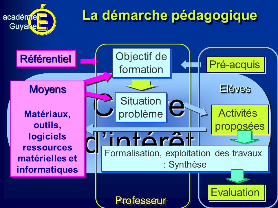 cv académieGuyaneacadémieGuyane André MARCANTCentredintérêtCentredintérêt La démarche pédagogique Objectif de formation Objectif de formation Référent