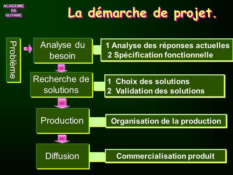 ACADEMIE DE GUYANE ACADEMIE Produit Service La démarche de projet Problème Production Recherche de solutions Recherche de solutions Analyse du besoin