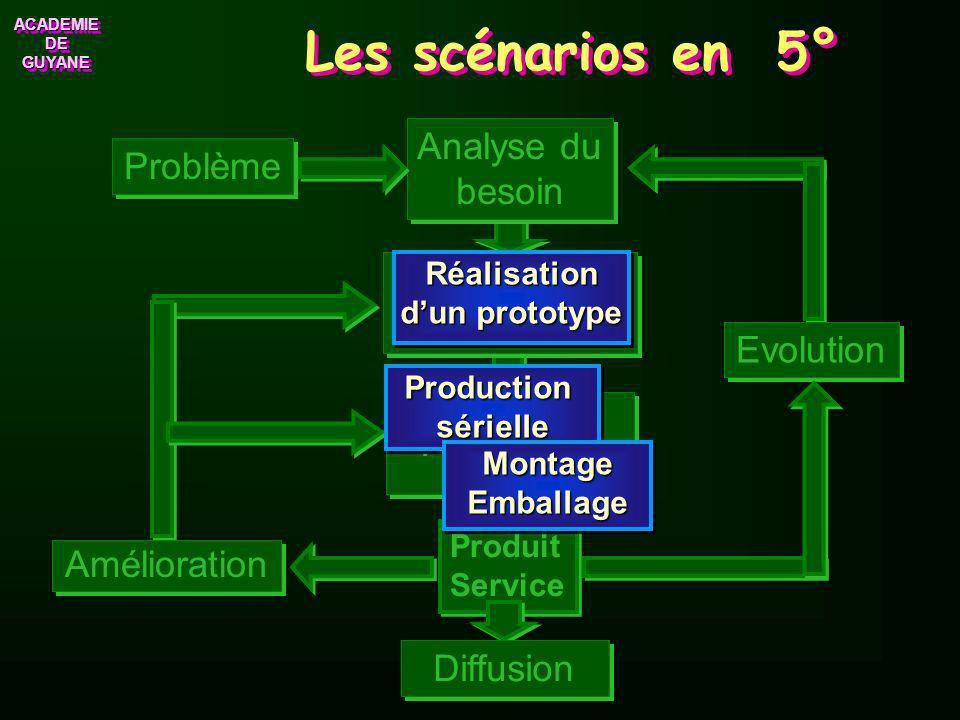 ACADEMIE DE GUYANE ACADEMIE Commercialisation produit La démarche de projet. Problème Organisation de la production Production 1 Choix des solutions 2