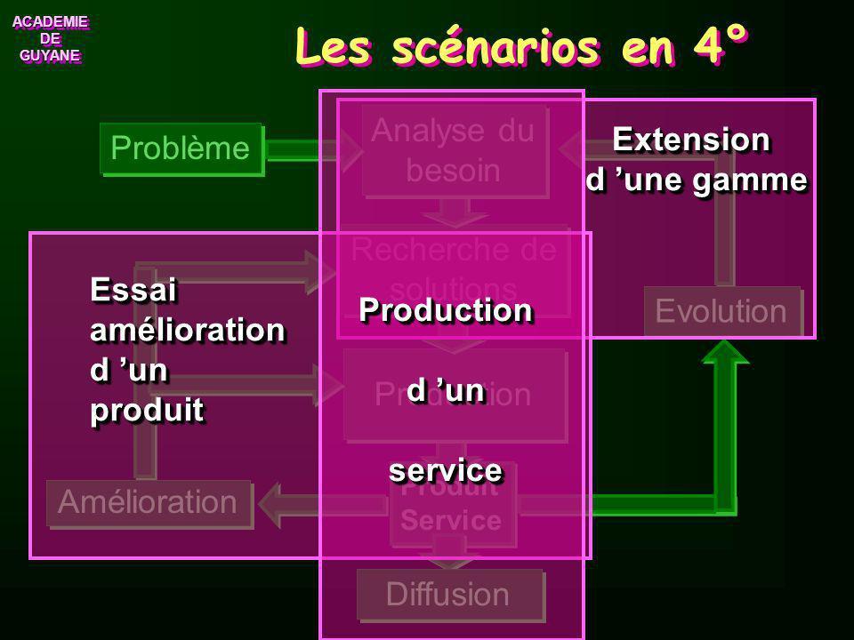 ACADEMIE DE GUYANE ACADEMIE Les scénarios en 5° Produit Service Problème Production Recherche de solutions Recherche de solutions Analyse du besoin An
