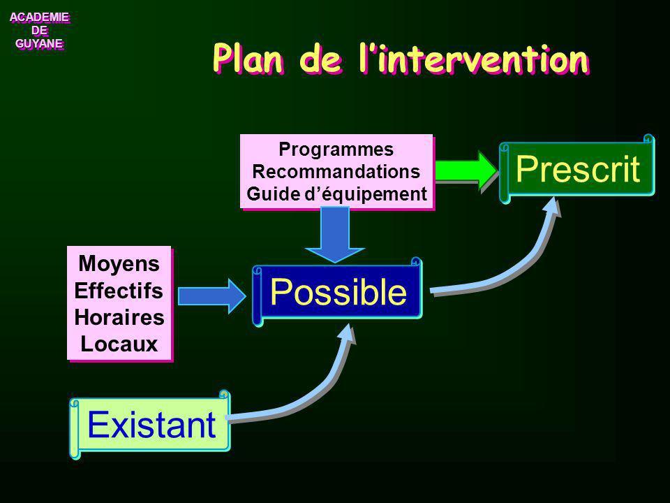ACADEMIE DE GUYANE ACADEMIE Lorganisation pédagogique La planification 2 ou 3 Activités différentes par séquence.