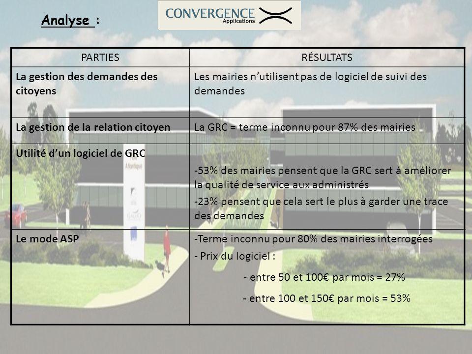 Analyse : PARTIESRÉSULTATS La gestion des demandes des citoyens Les mairies nutilisent pas de logiciel de suivi des demandes La gestion de la relation
