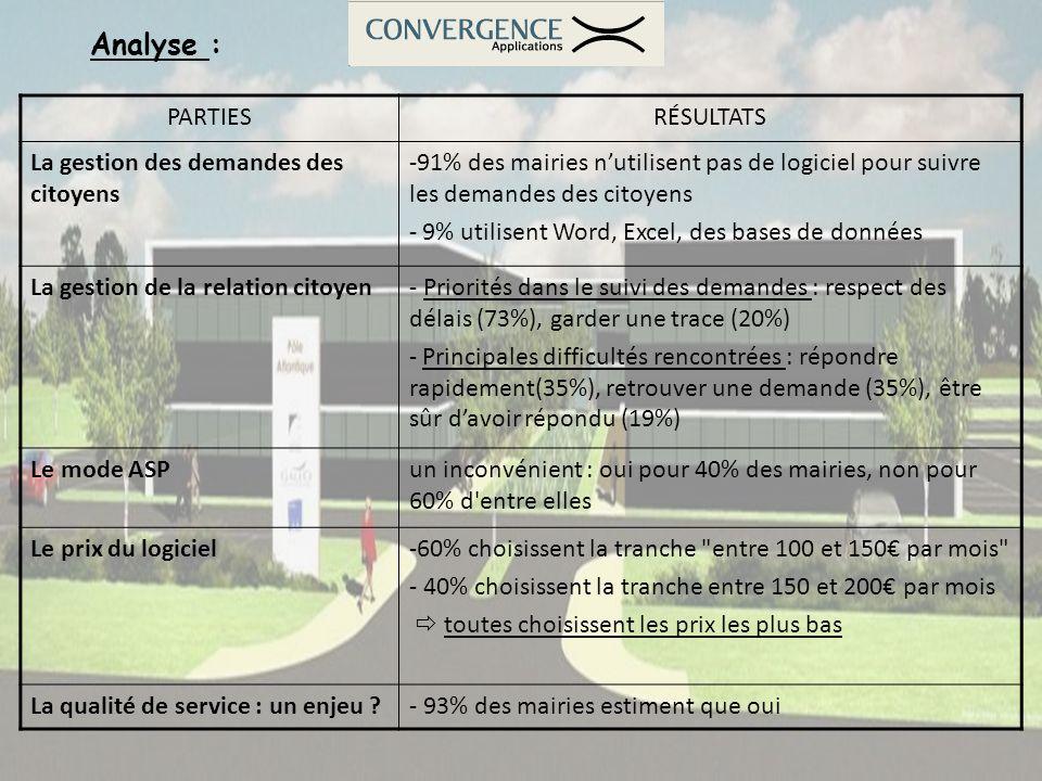 Analyse : PARTIESRÉSULTATS La gestion des demandes des citoyens -91% des mairies nutilisent pas de logiciel pour suivre les demandes des citoyens - 9%