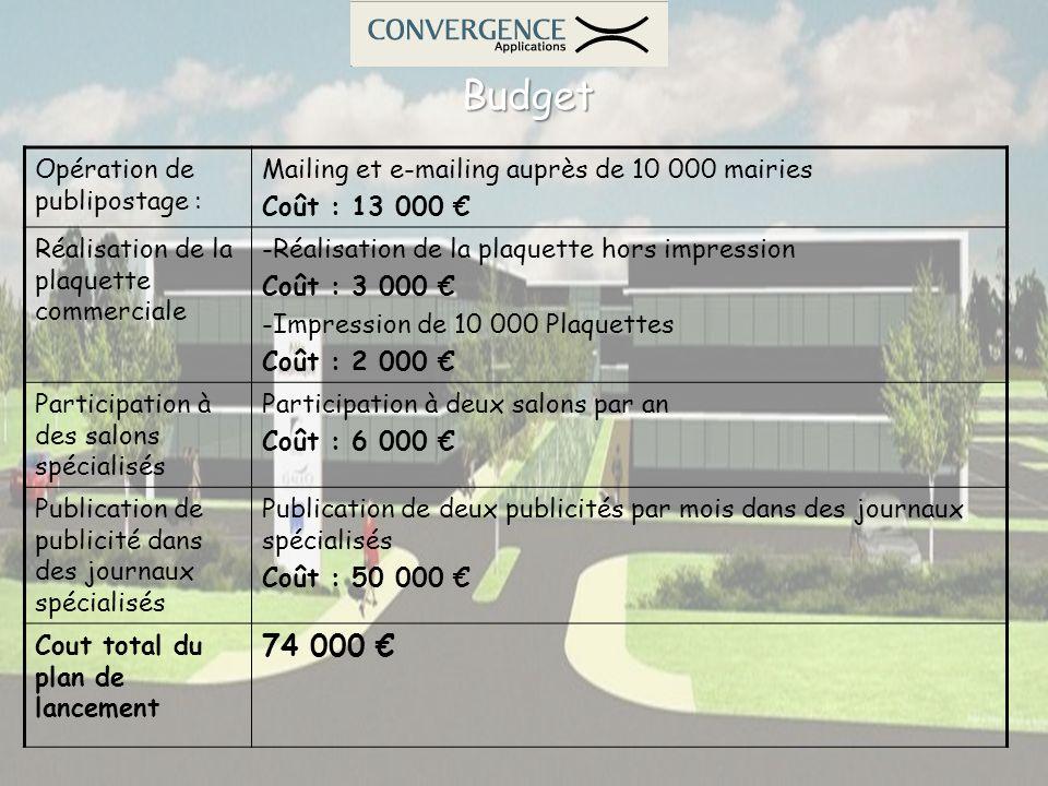 Budget Budget Opération de publipostage : Mailing et e-mailing auprès de 10 000 mairies Coût : 13 000 Réalisation de la plaquette commerciale -Réalisa