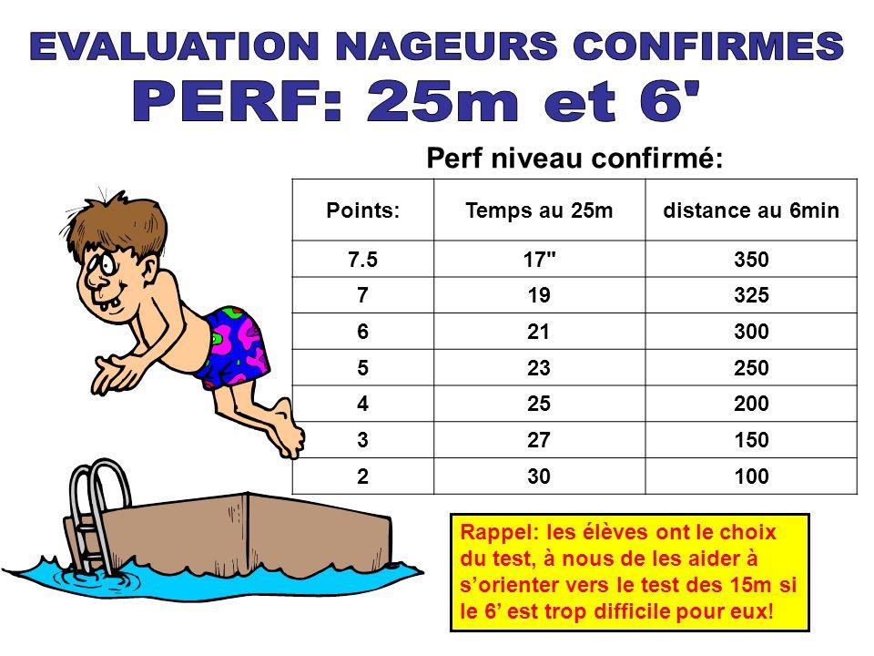 Perf niveau confirmé: Points:Temps au 25mdistance au 6min 7.517