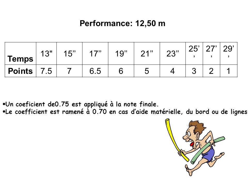 Maîtrise : même système Perf: évaluée sur un 25m chronométré.