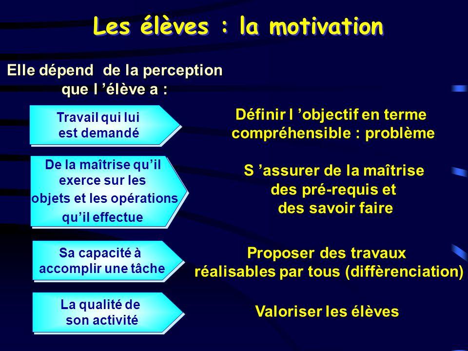 Les élèves : la motivation Elle dépend de la perception que l élève a : Travail qui lui est demandé Travail qui lui est demandé De la maîtrise quil ex